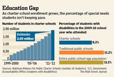 Charter Schools - Students with Disabilities Gap