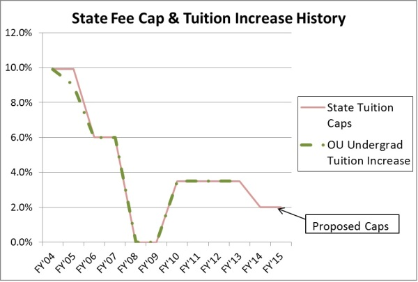 A guaranteed tuition model would allow Ohio University to raise tuition above the state tuition cap.